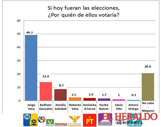 Jorge Vera se perfila como próximo alcalde
