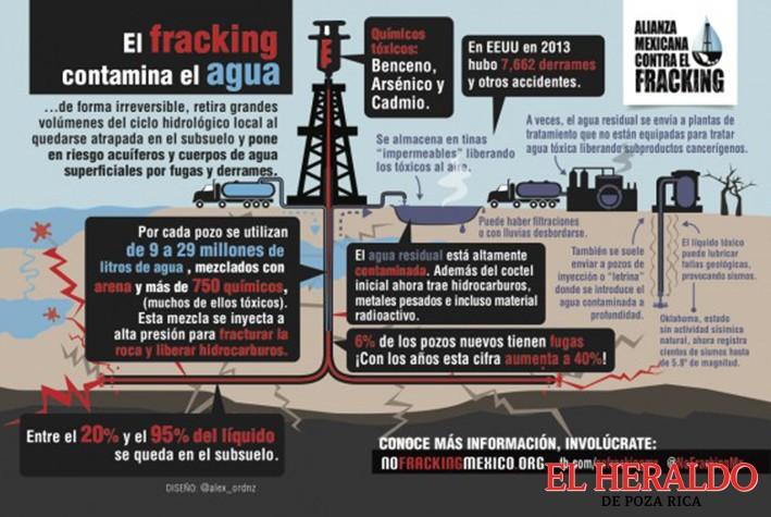 Fracking sin control